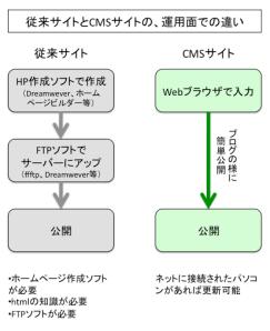 図:従来サイトとCMSサイトとの違い