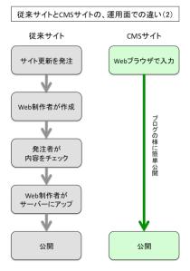 従来サイトとCMSサイトの運用面での違い(2)